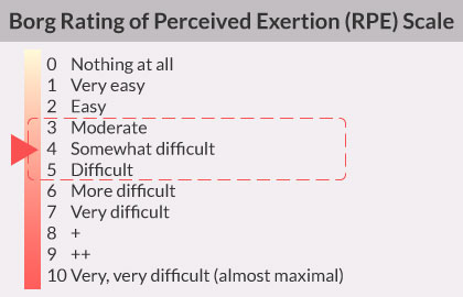Corg rating of perceived exertion (RPE) scale